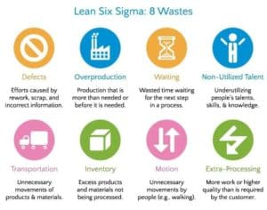 8 types of waste lean