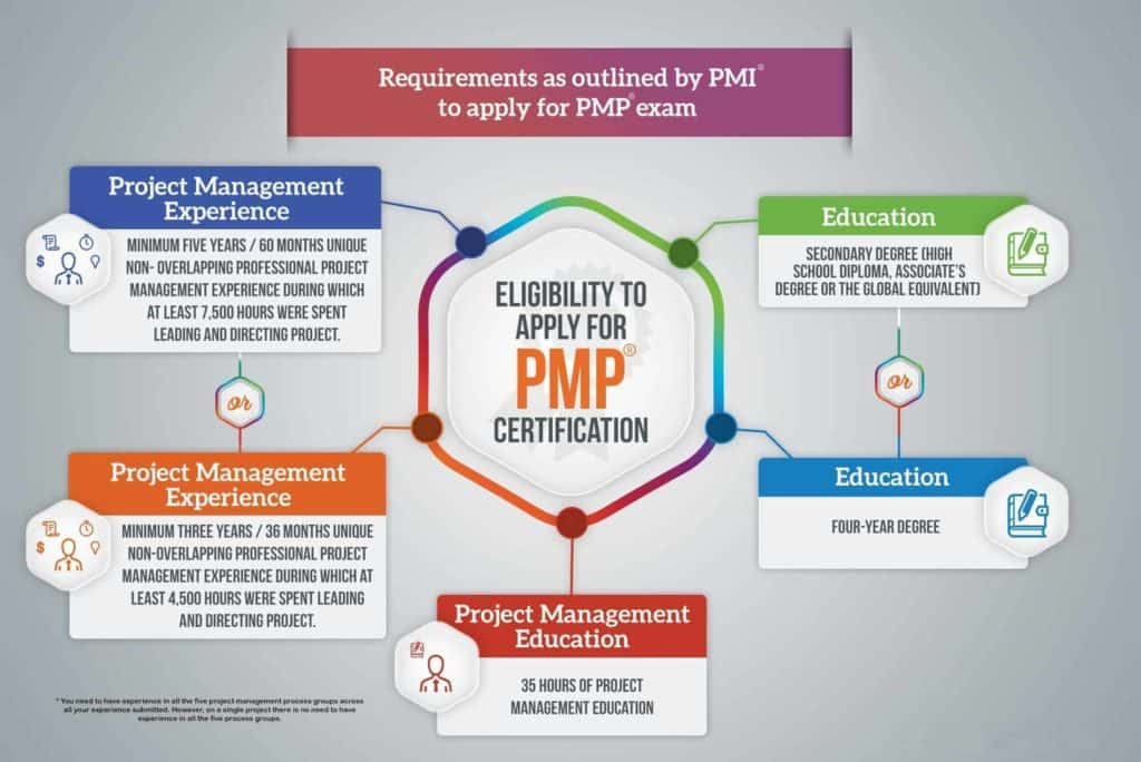 pmp certification requirements chart