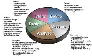 dmadv methodology
